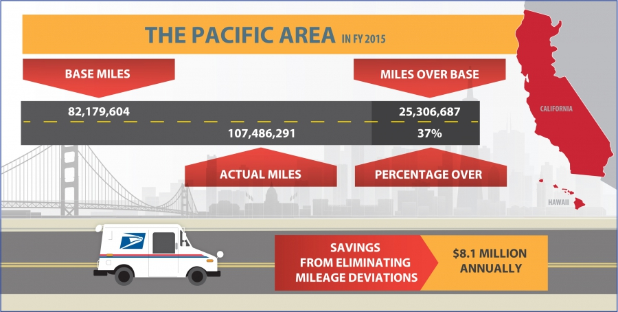 Mileage - Pacific Area