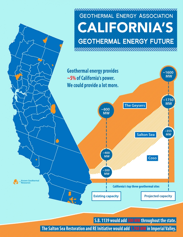California Geothermal Infographic