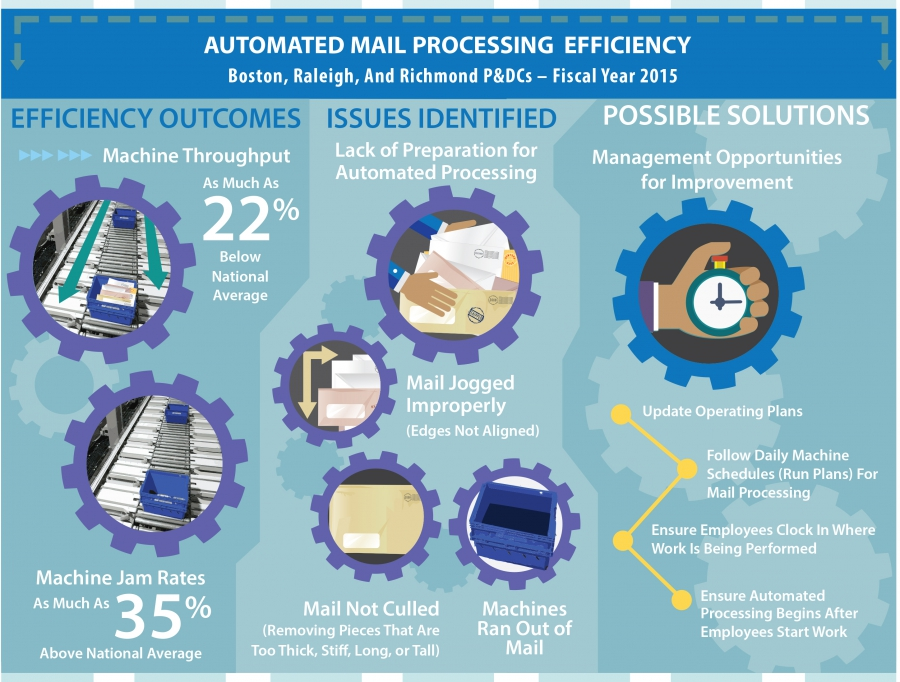 Continuous Improvement of Mail Processing