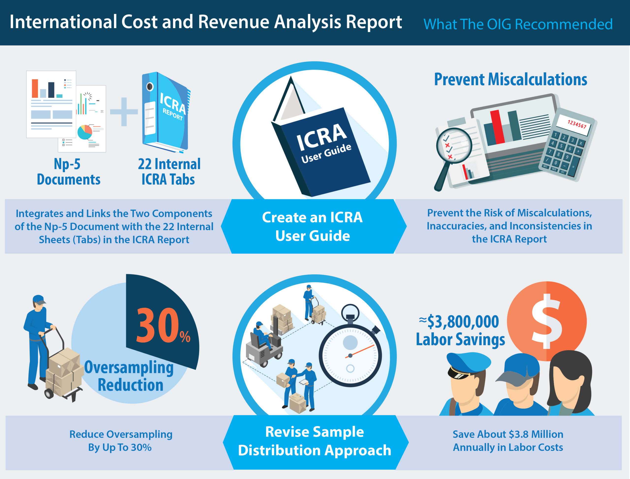 ICR Analysis Report